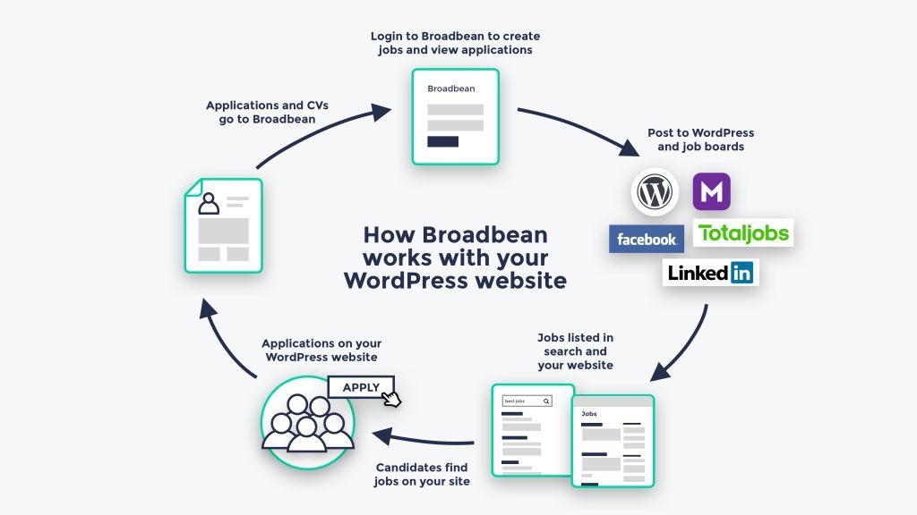 Diagram showing how Broadbean works with WordPress