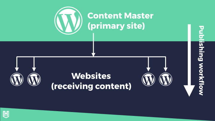 A diagram of the content deployment publishing workflow